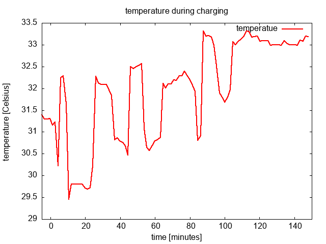 plot_temperature